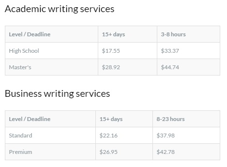 prices of MyPaperWriter
